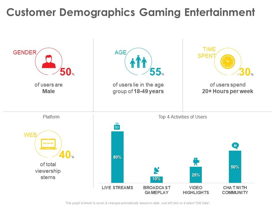 Customer Demographics Gaming Entertainment Viewership Ppt Powerpoint Presentation Icon Show