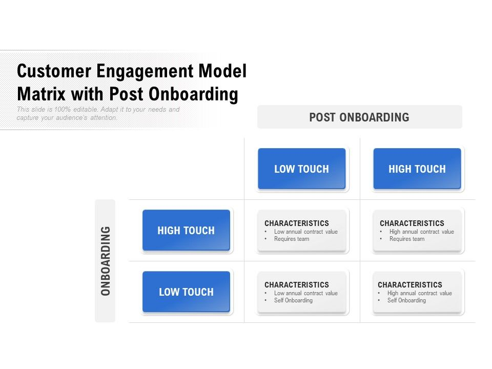Customer Engagement Model Matrix With Post Onboarding
