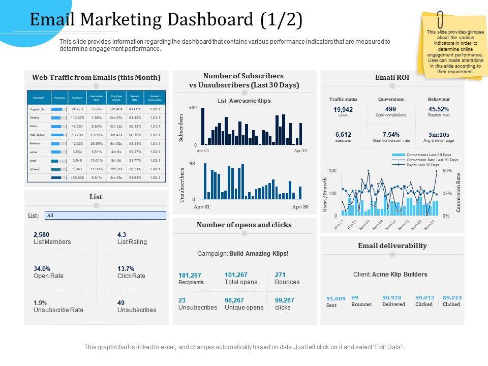 Customer Engagement Optimization Email Marketing Dashboard R774 Ppt Infographics