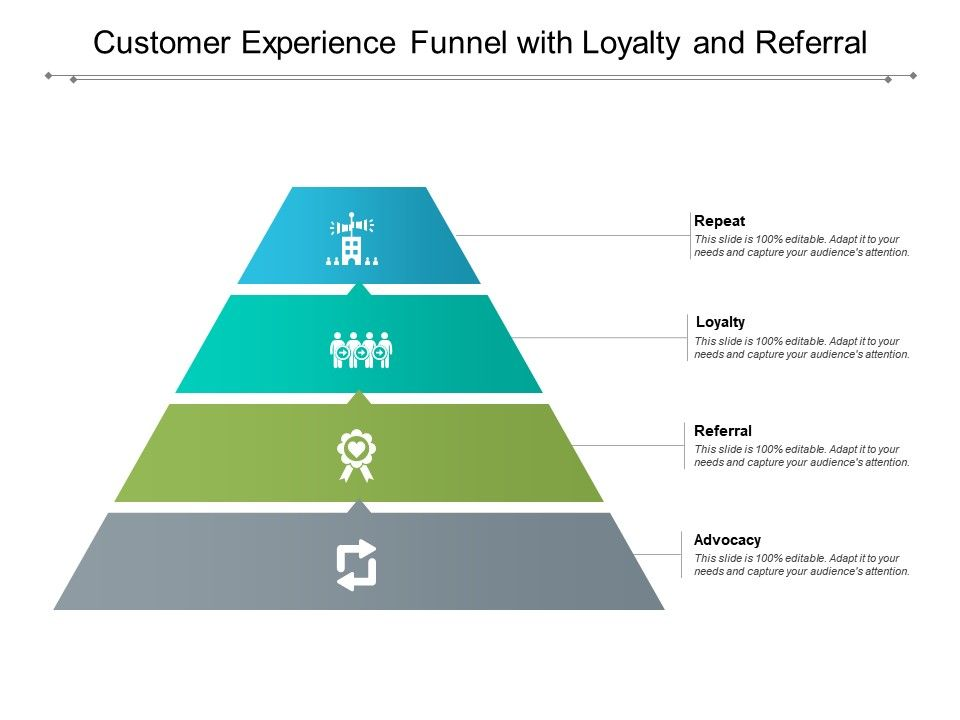 Customer Experience Funnel With Loyalty And Referral
