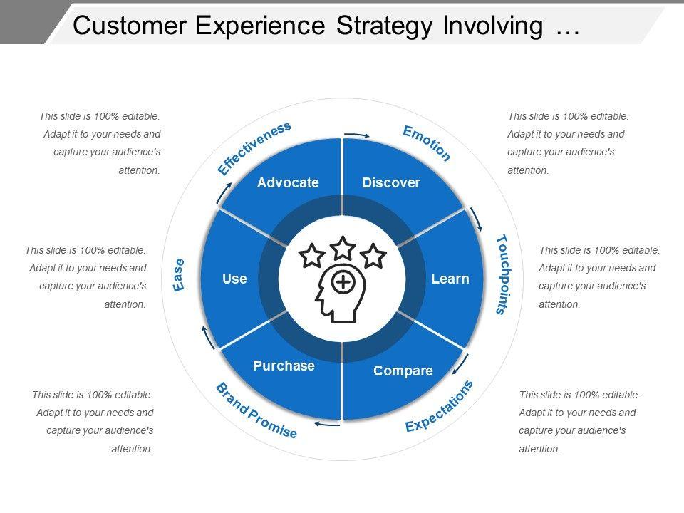 customer_experience_strategy_involving_business_criteria_Slide01