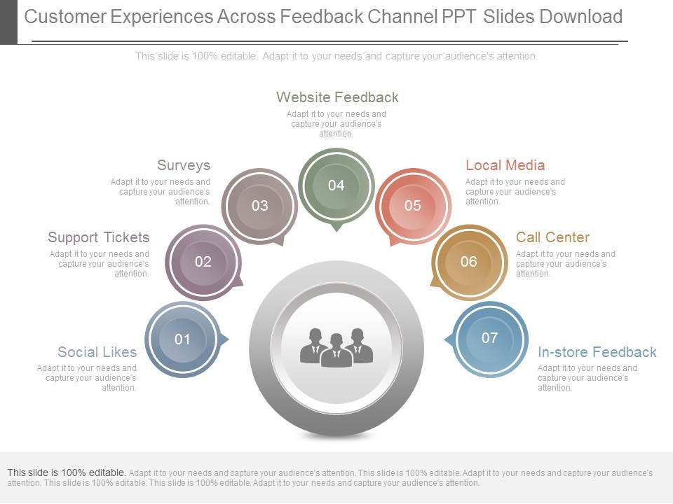 customer experiences across feedback channel ppt slides download