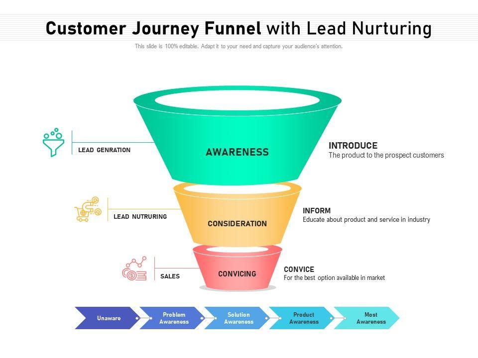 Customer Journey Funnel With Lead Nurturing
