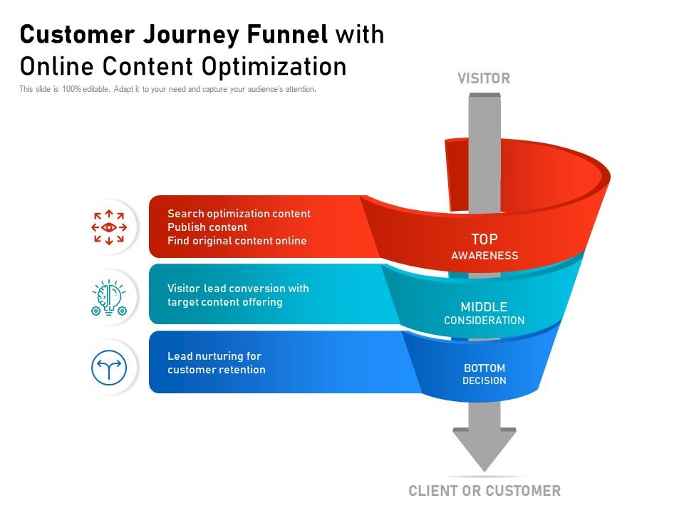 Customer Journey Funnel With Online Content Optimization