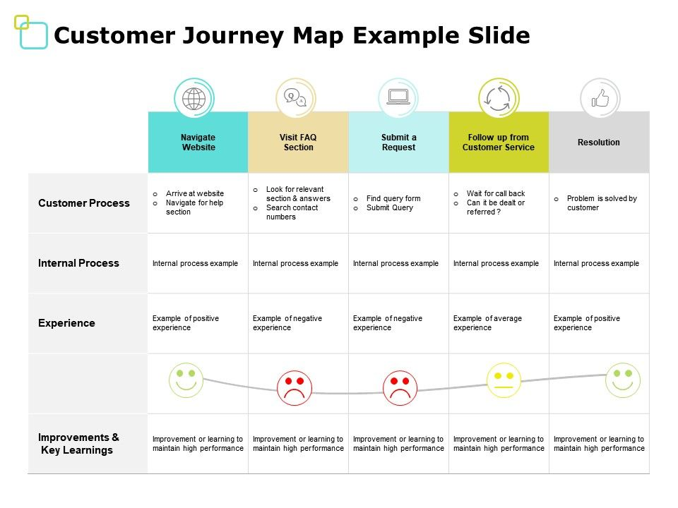 Customer Journey Map Example Slide Internal Process Ppt
