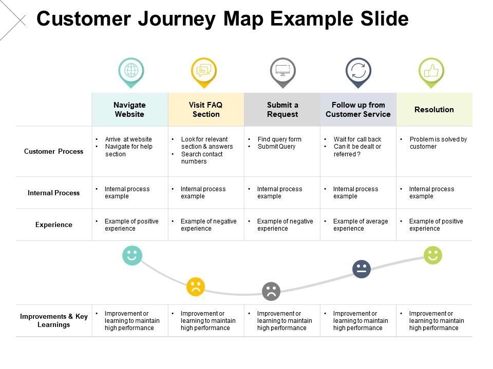 Customer Journey Map Example Slide Resolution Ppt Powerpoint