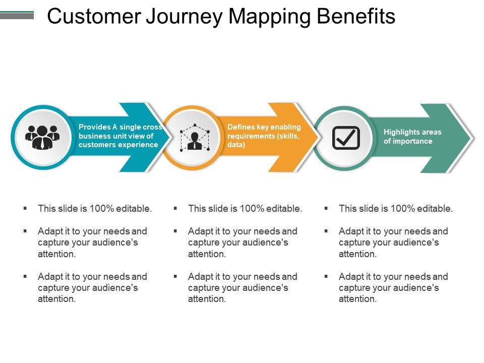 Customer Journey Mapping Benefits Ppt Slides Ppt Images