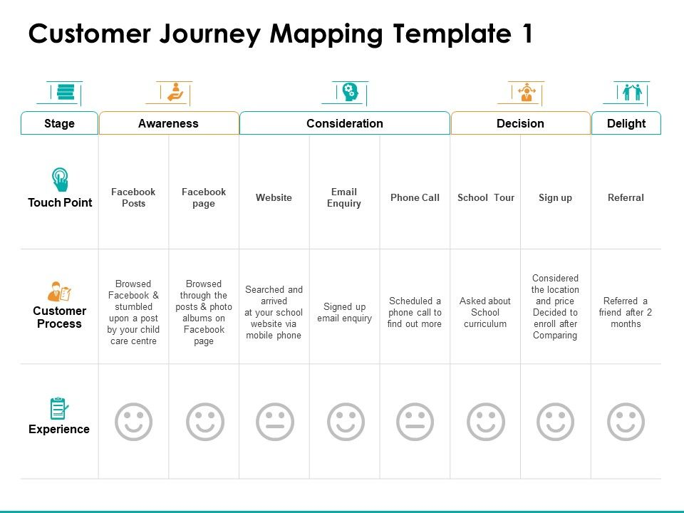 Customer Journey Mapping Customer Process Ppt Powerpoint Presentation Gallery
