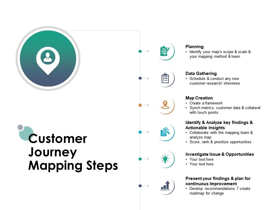 Customer Journey Mapping Steps Investigate Issue Opportunities Ppt Powerpoint Presentation Gallery Outfit