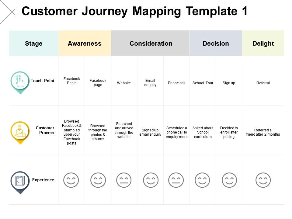 Customer Journey Mapping Template Process Ppt Powerpoint Presentation Pictures Ideas
