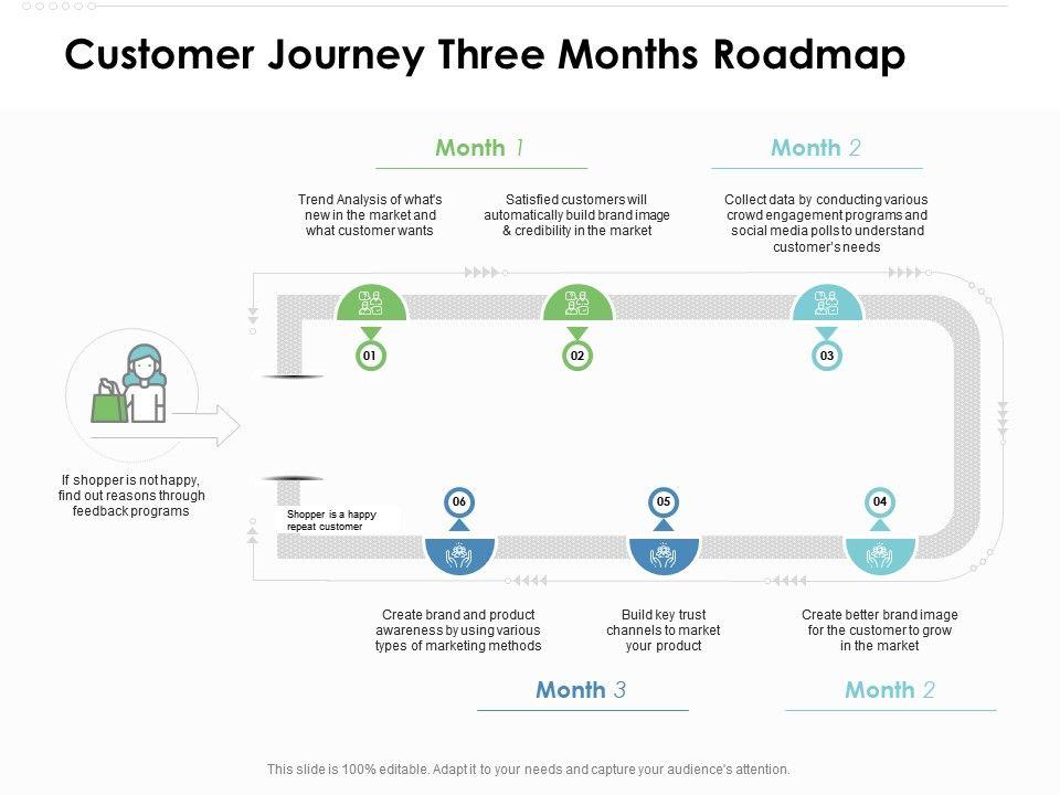 Customer Journey Three Months Roadmap