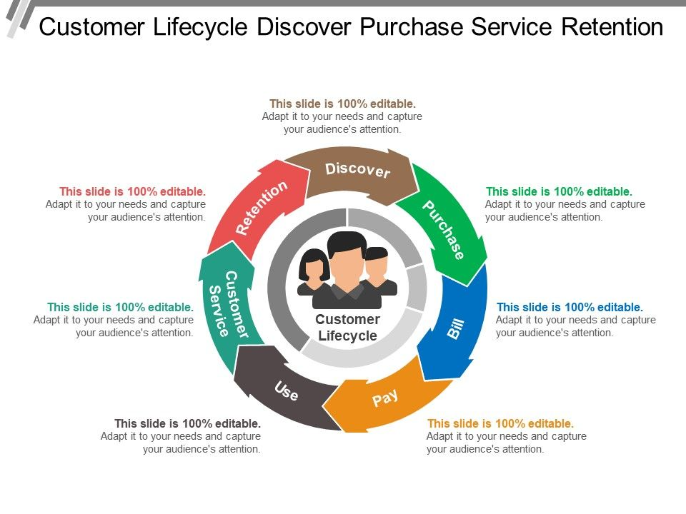 customer_lifecycle_discover_purchase_service_retention_Slide01