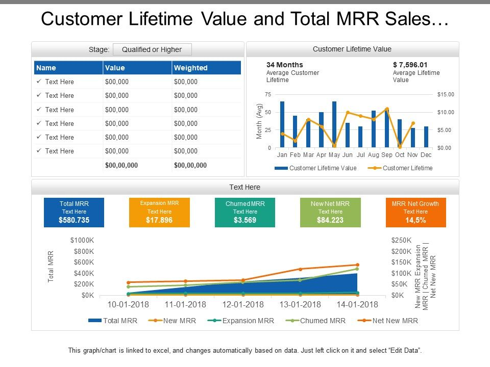 customer_lifetime_value_and_total_mrr_sales_dashboards_Slide01