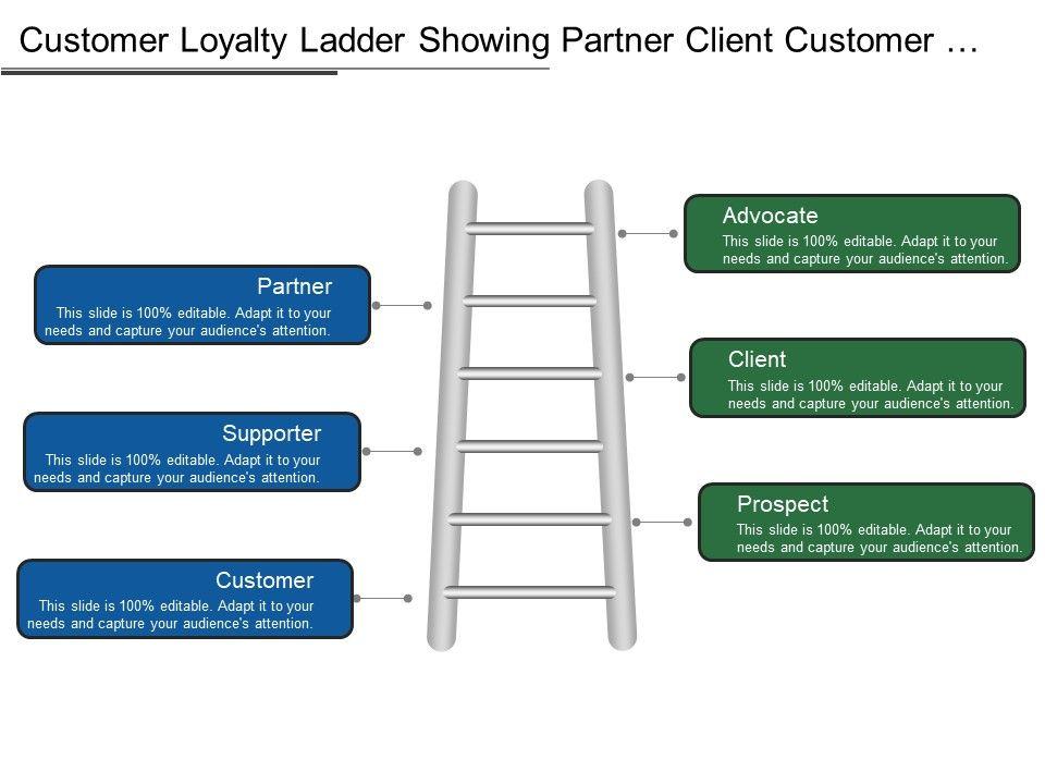 customer_loyalty_ladder_showing_partner_client_customer_supporter_Slide01