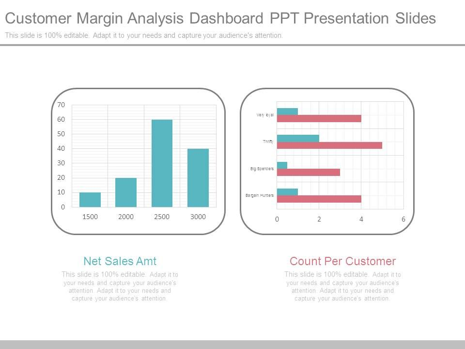 Customer Margin Analysis Dashboard Ppt Presentation Slides - Customer dashboard template
