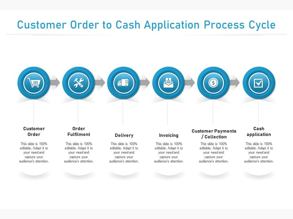 Customer Order To Cash Application Process Cycle