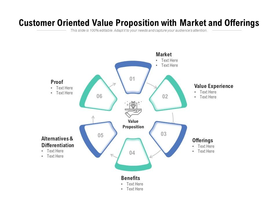 Customer Oriented Value Proposition With Market And Offerings