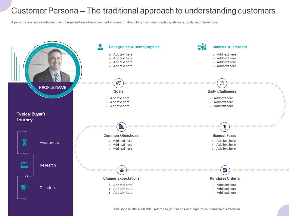 Customer Persona The Traditional Approach To Understanding Customers Ppt Powerpoint Template