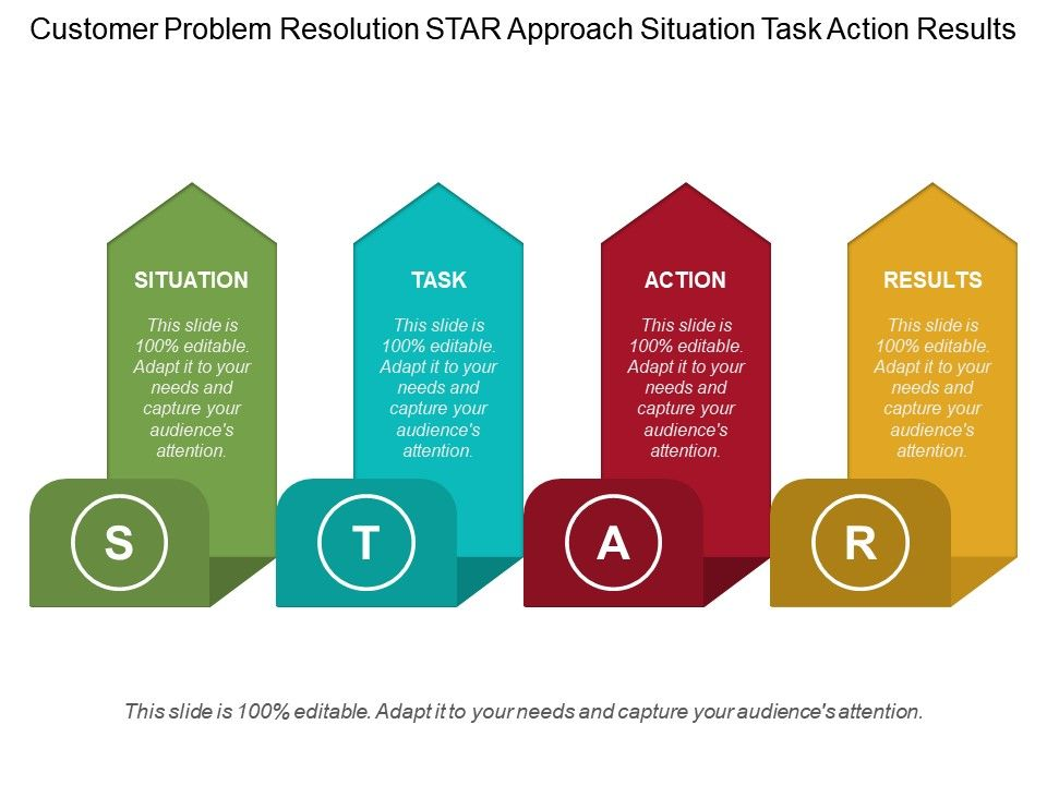 customer problem resolution star approach situation task action