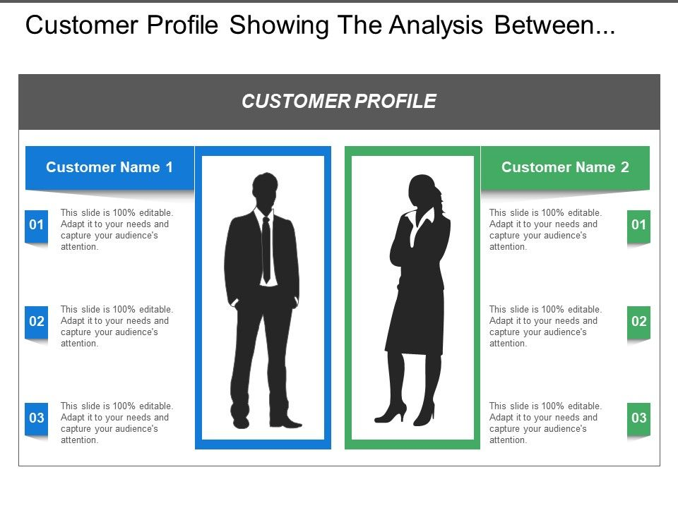 Customer Profile Showing The Analysis Between The Two