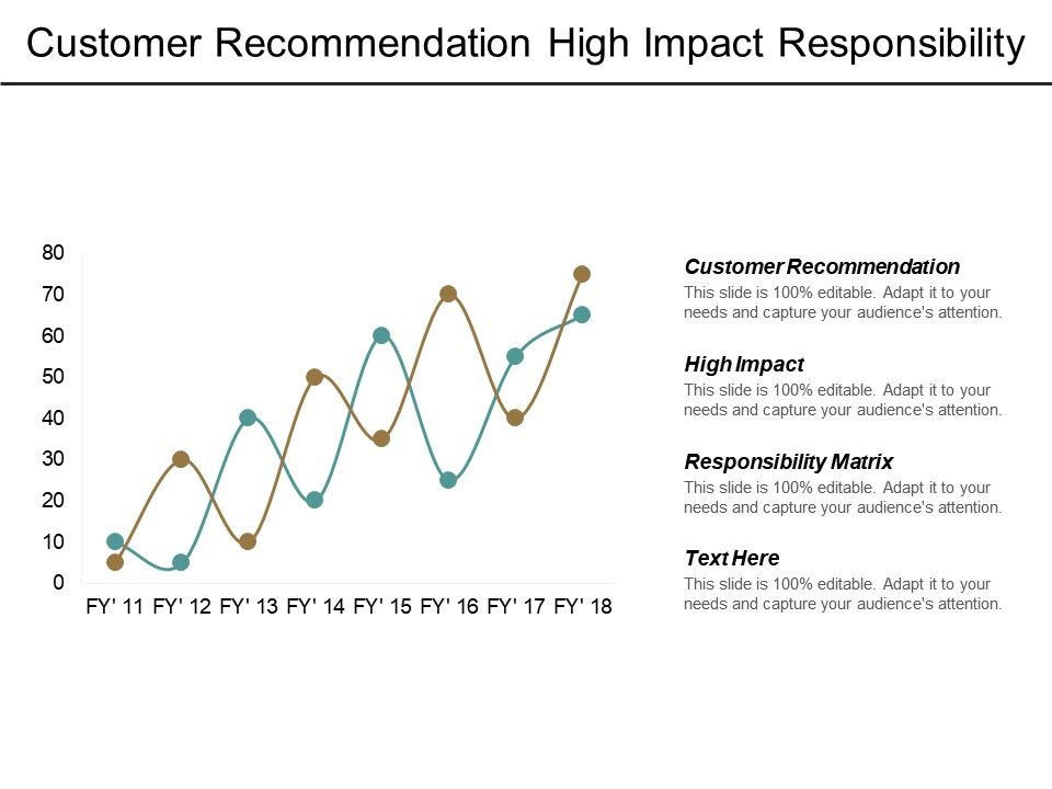 customer_recommendation_high_impact_responsibility_matrix_innovation_management_cpb_Slide01