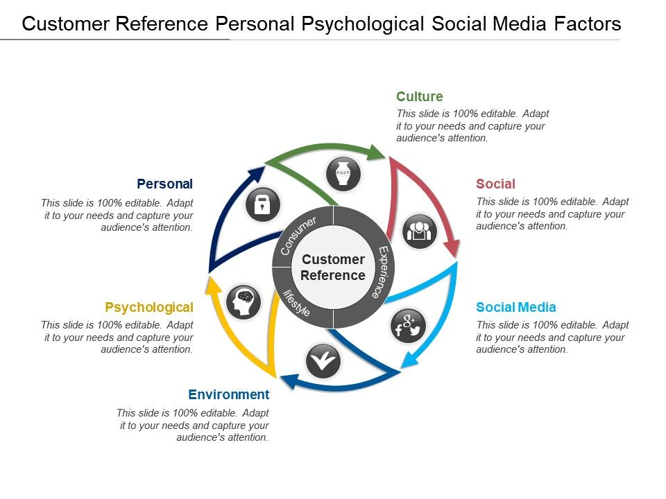 customer_reference_personal_psychological_social_media_factors_Slide01