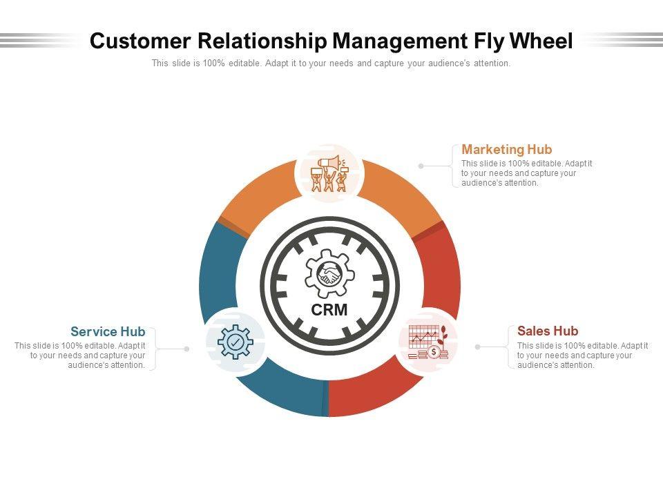 Customer Relationship Management Fly Wheel