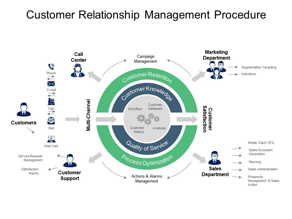 customer_relationship_management_procedure_powerpoint_templates_Slide01