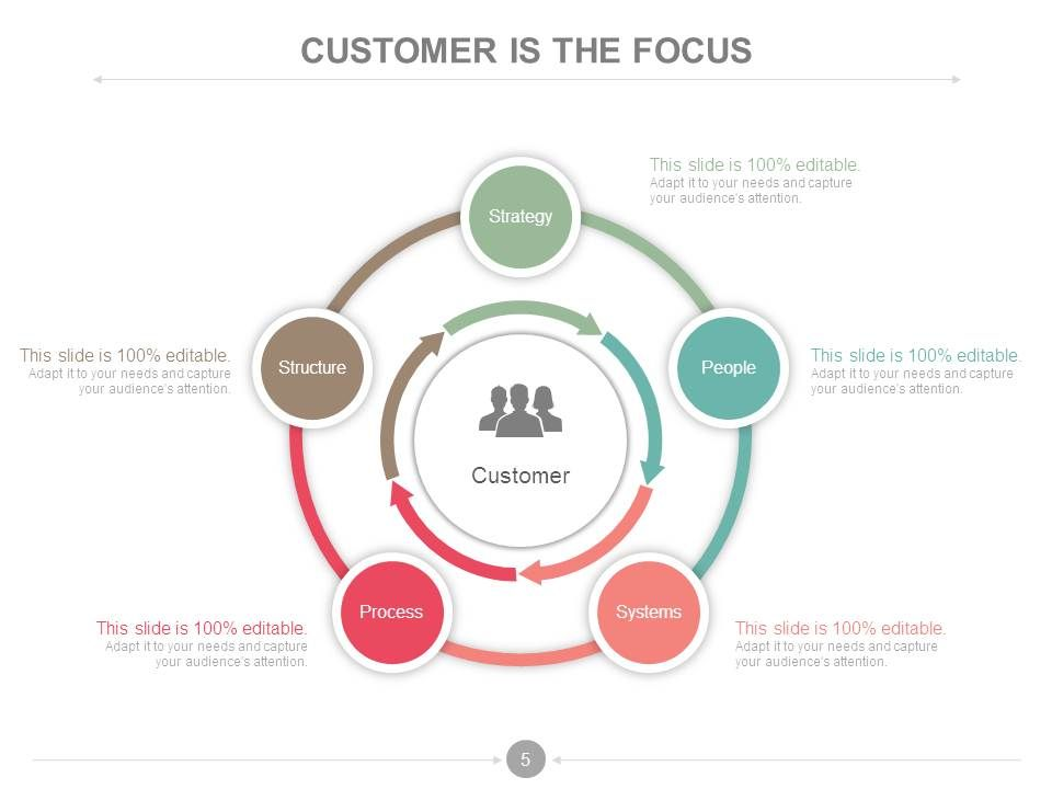Customer Relationship Management Process And Dashboard ...