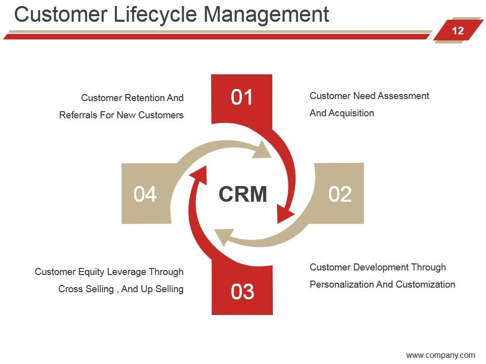 customer relationship management plan Buy highest quality predesigned customer relationship management powerpoint slides ppt templates, ppt slide designs, and presentation graphics.