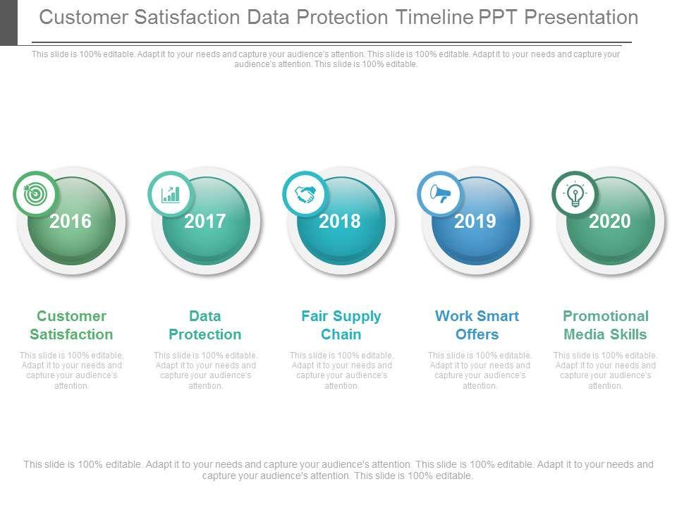 Customer Satisfaction Data Protection Timeline Ppt Presentation ...
