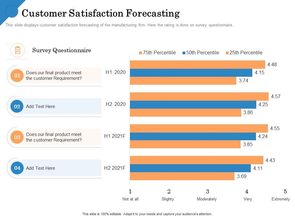 Customer Satisfaction Forecasting Survey Questionnaire Ppt Powerpoint Images