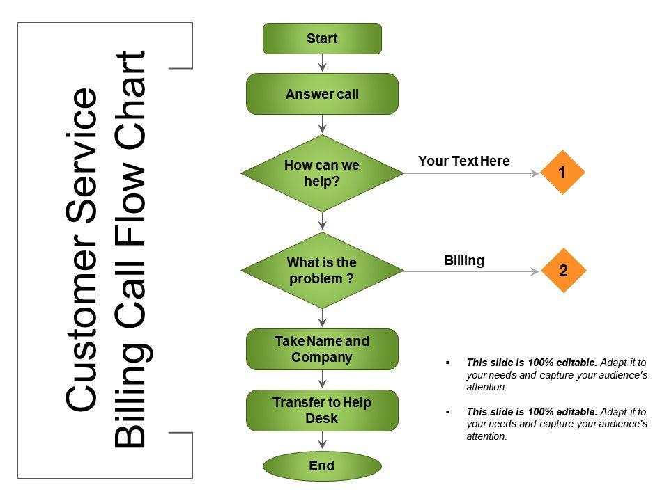 Customer Service Billing Call Flow Chart Presentation Graphics