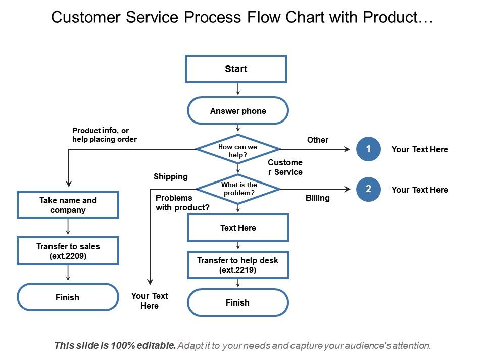 Customer Service Process Flow Chart With Product Information And