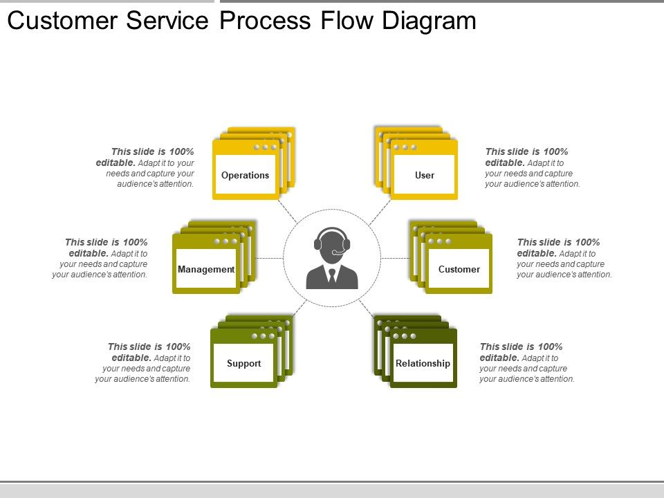 customer service process flow diagram presentation graphics rh slideteam net Application Process Flow Diagram sales process flow chart presentation