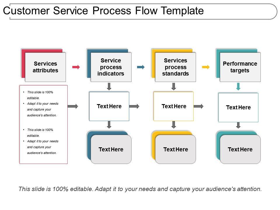 Customer Service Process Flow Template Presentation Outline