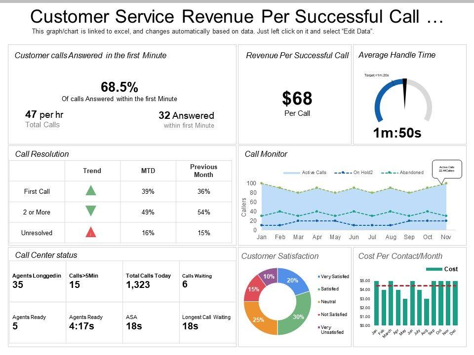 customer service revenue per successful call dashboard. Black Bedroom Furniture Sets. Home Design Ideas