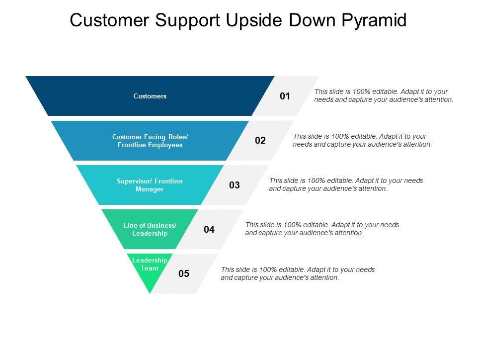 Customer Support Upside Down Pyramid