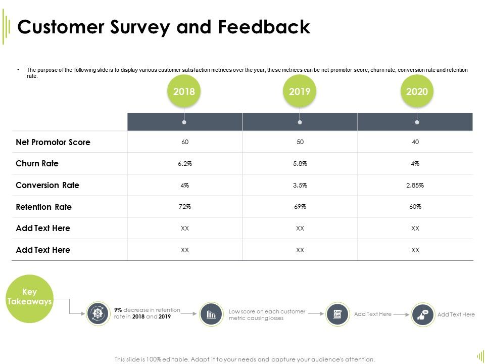 Customer Survey And Feedback Churn Rate Ppt Powerpoint Presentation Guide