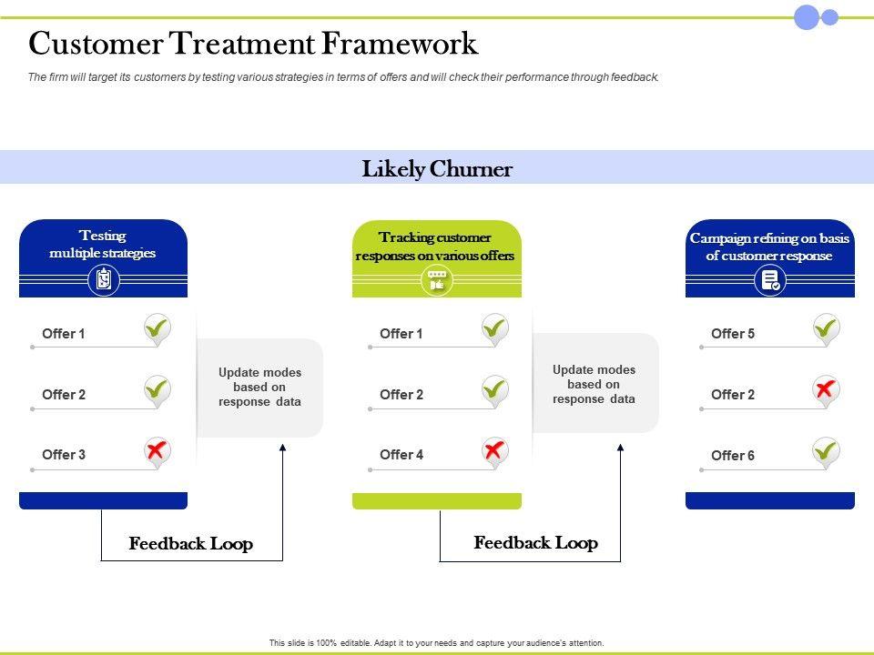 Customer Treatment Framework Feedback Loop Ppt Powerpoint Presentation Images