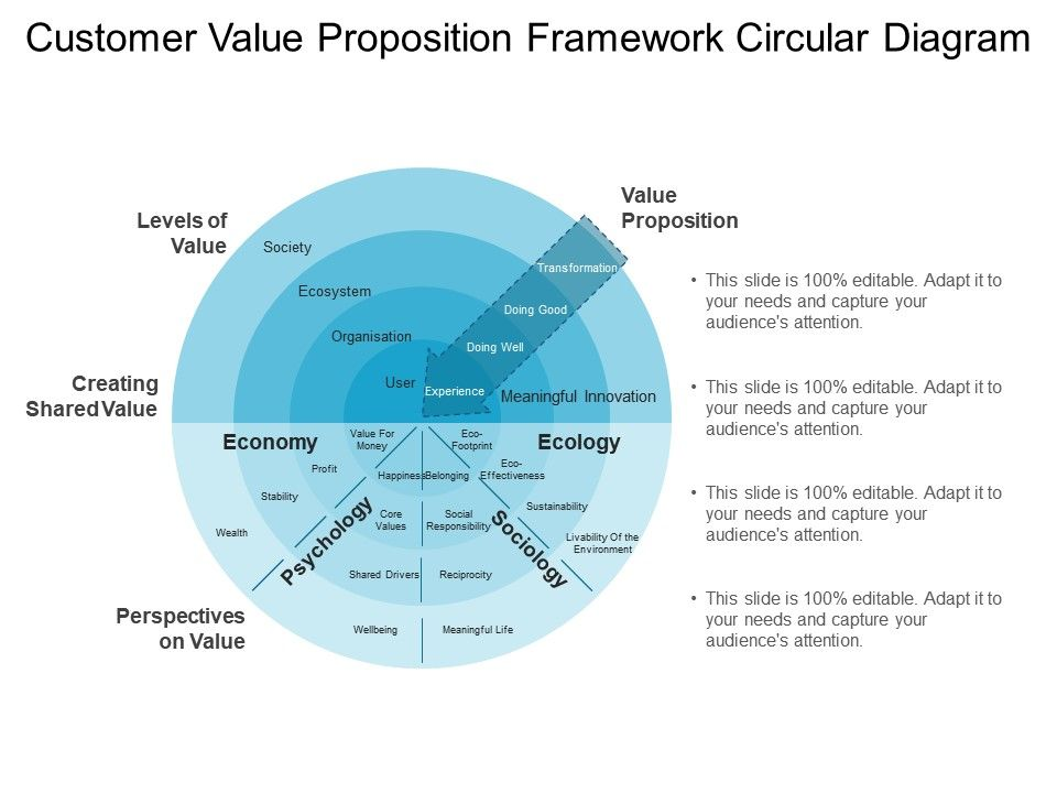 Value Proposition Template | Customer Value Proposition Framework Circular Diagram Ppt Examples