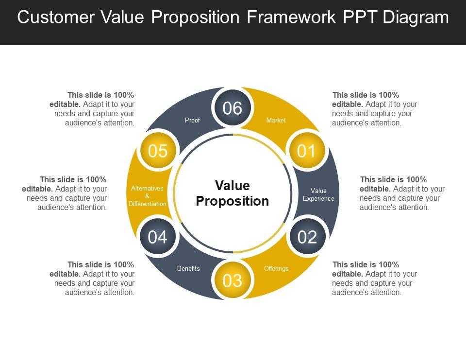 Customer Value Proposition Framework Ppt Diagram Ppt ...  Customer Value ...