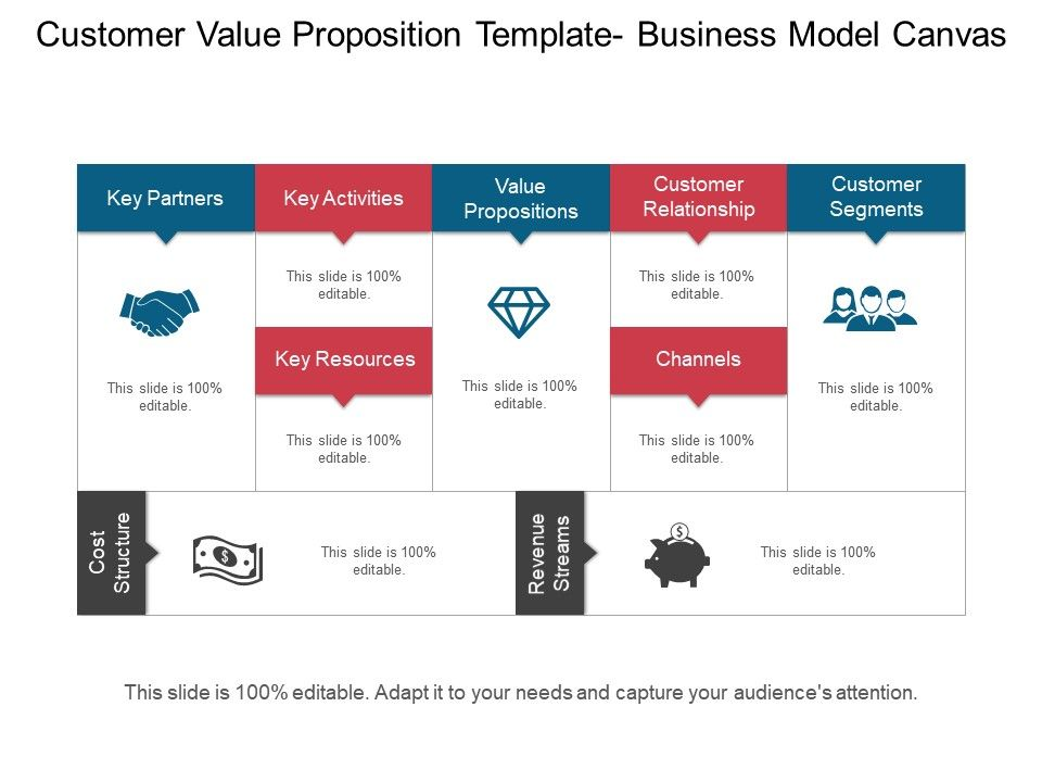 customer value proposition template business model canvas ppt