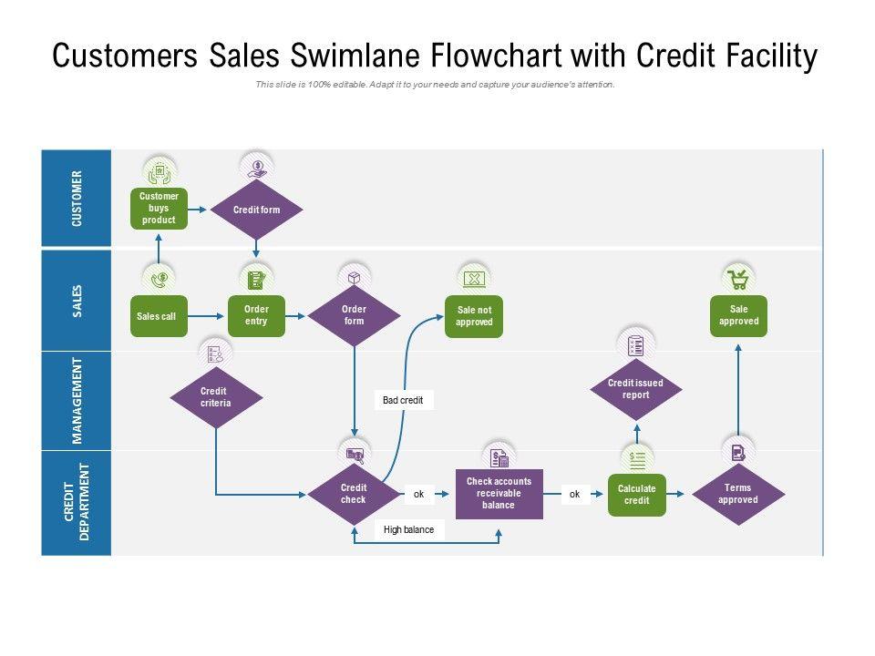 Customers Sales Swimlane Flowchart With Credit Facility