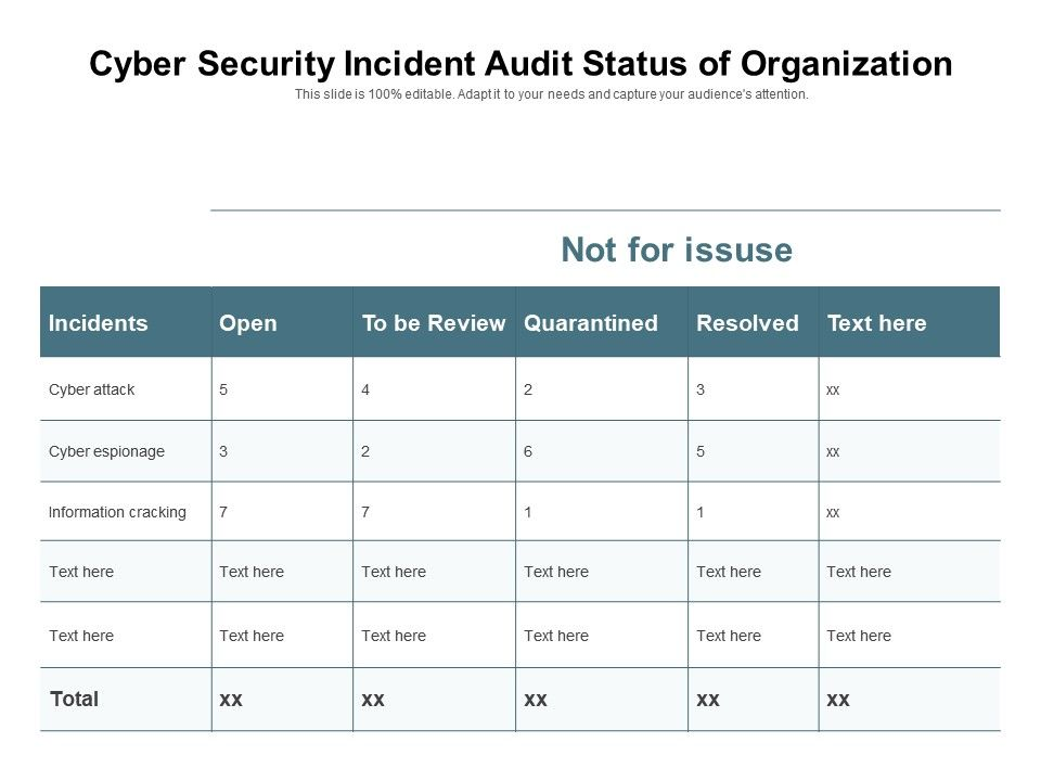 Cyber Security Incident Audit Status Of Organization