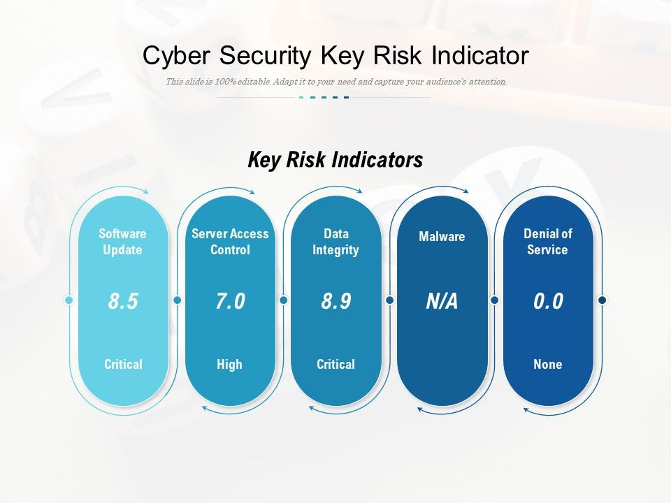 Cyber Security Key Risk Indicator