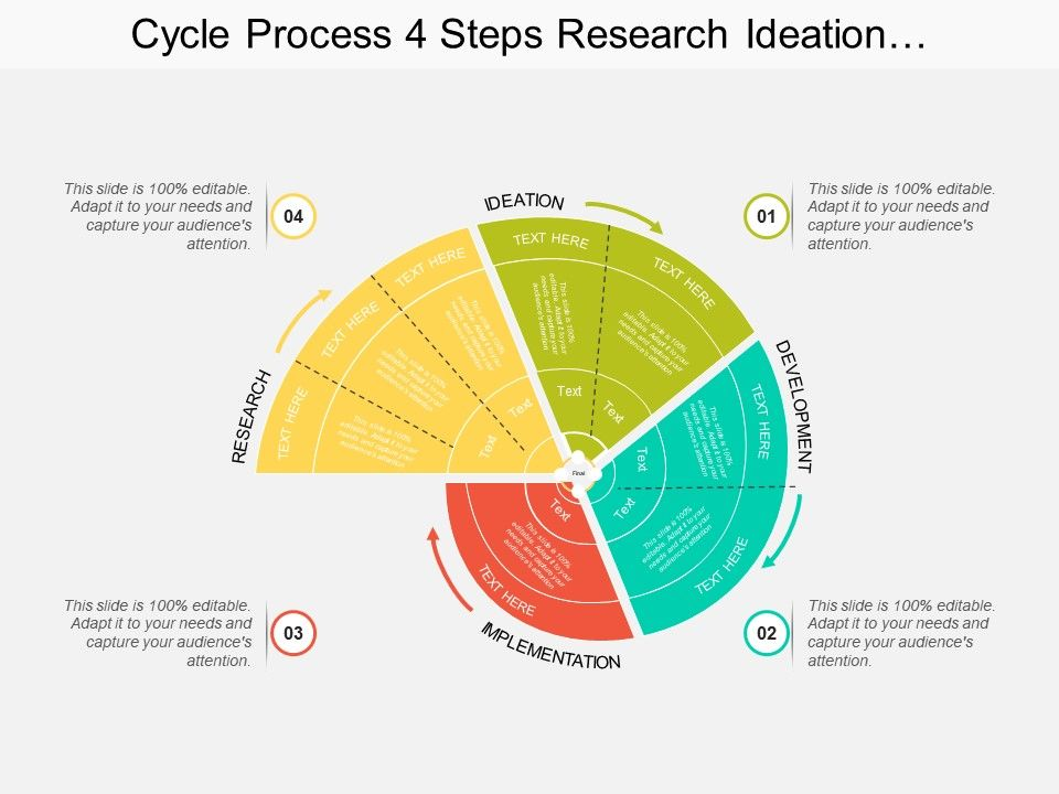 cycle_process_4_steps_research_ideation_development_implementation_Slide01