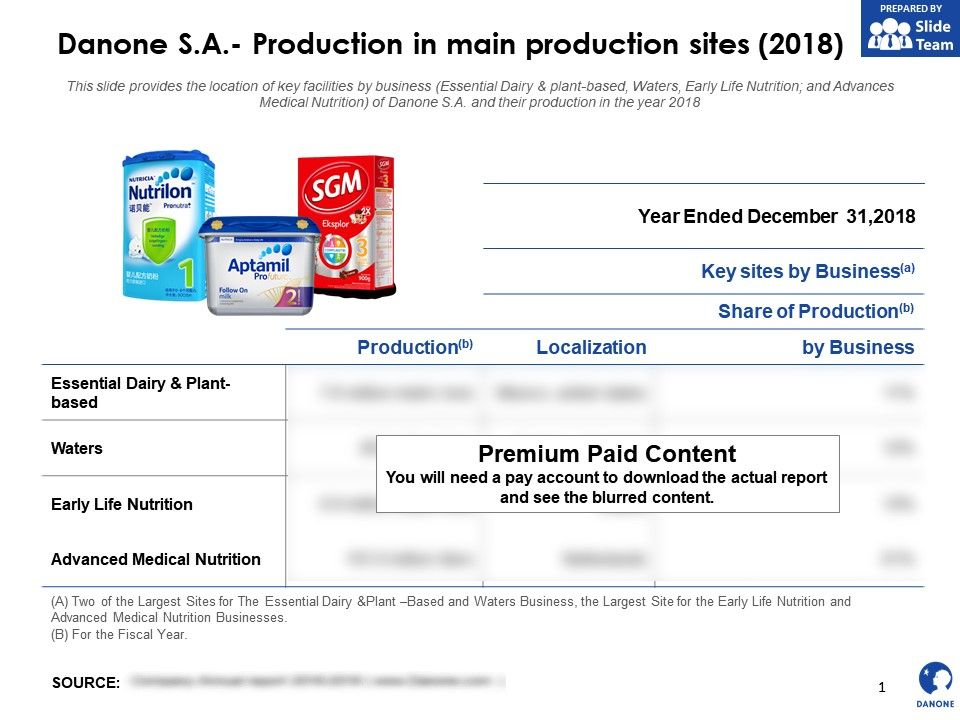 Danone SA Production In Main Production Sites 2018
