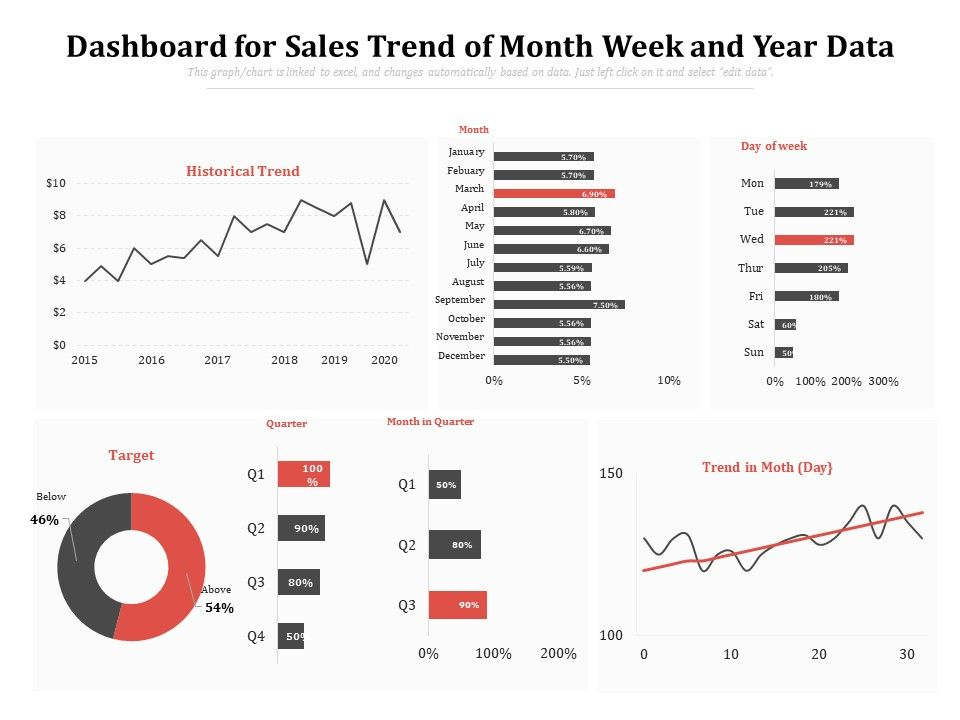 Dashboard For Sales Trend Of Month Week And Year Data