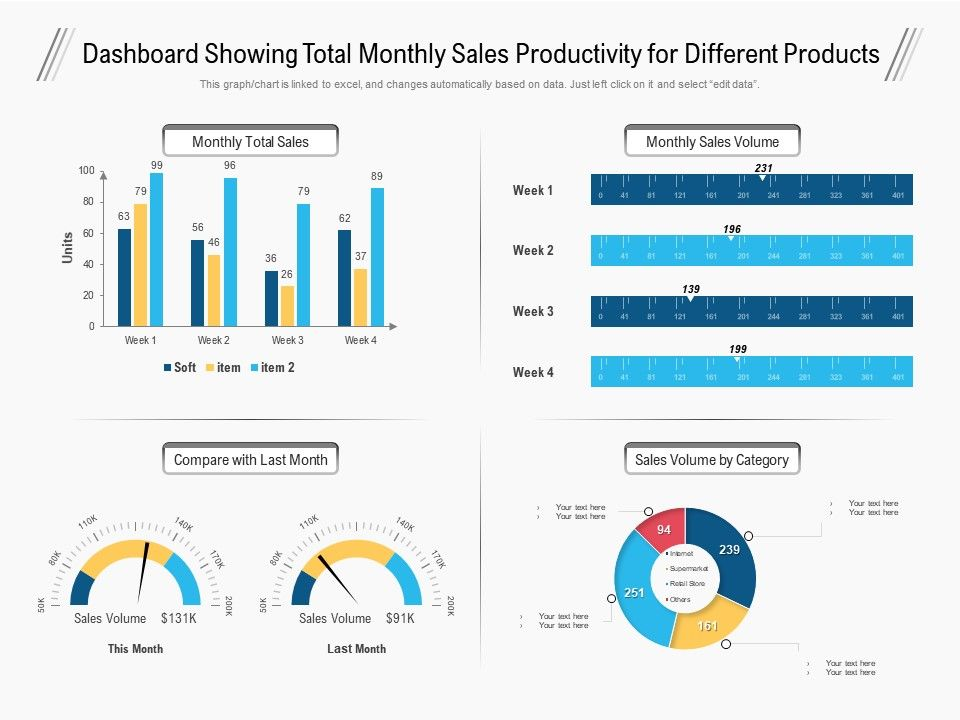 Dashboard Showing Total Monthly Sales Productivity For Different Products